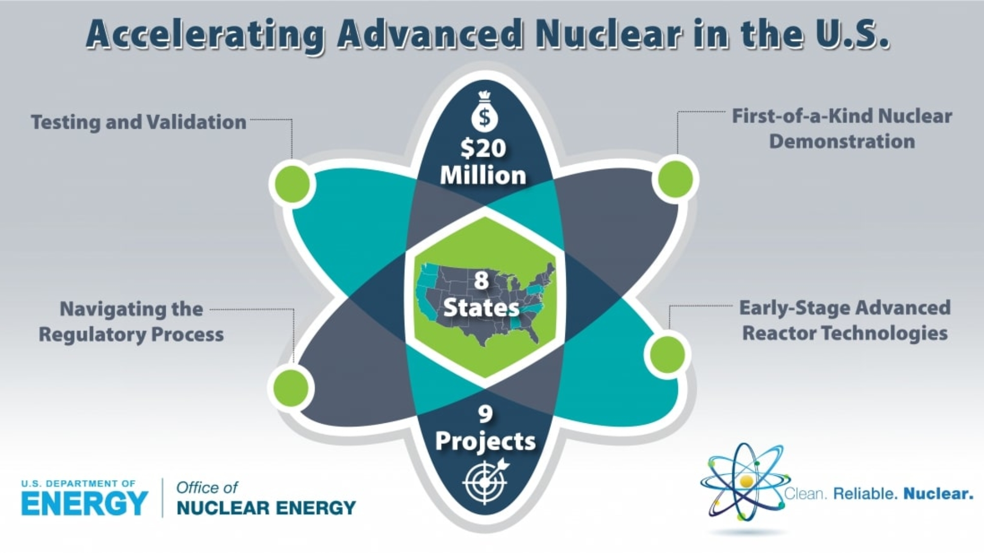 070918 Accelerating Advanced Reactors infographic-1200x627-01